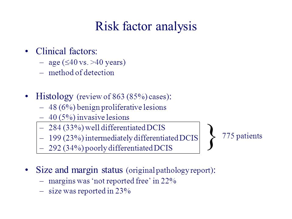 Risk factor analysis Clinical factors: –age (  40 vs. >40 years) –method of detection Histology (review of 863 (85%) cases) : –48 (6%) benign prolife