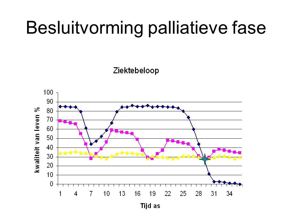 Incidentie geïnduceerde sedatie A. Beel: Int.J.Pal.Nurs 2002; 8:190-199