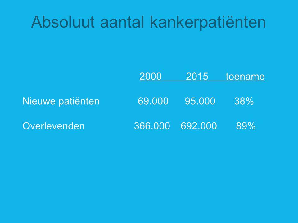 Absoluut aantal kankerpatiënten 2000 2015 toename Nieuwe patiënten 69.000 95.000 38% Overlevenden 366.000 692.000 89%