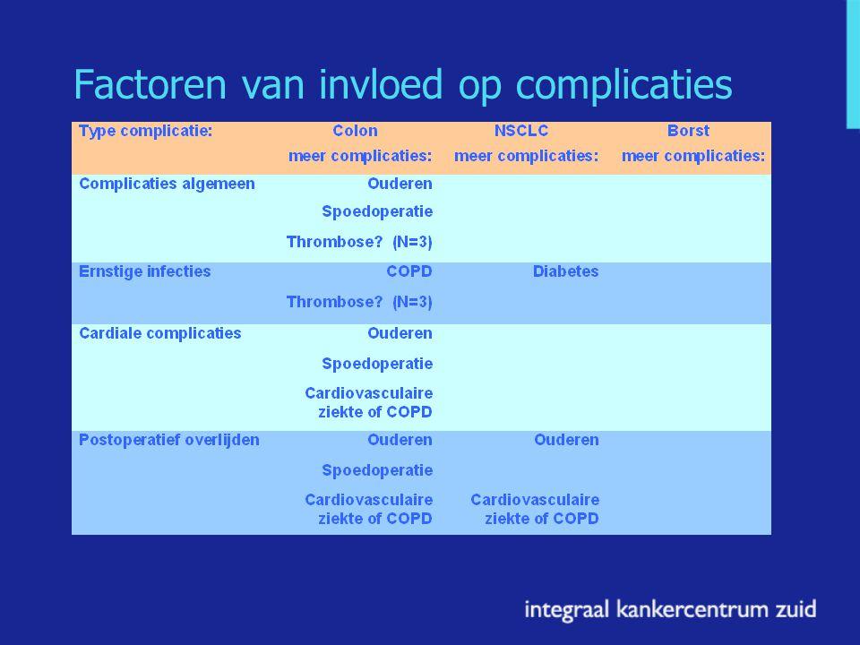Factoren van invloed op complicaties