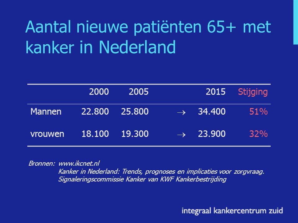 Aantal patiënten 65+ in leven met ooit diagnose kanker 200020052015Stijging Mannen100.700128.600  211.000120% Vrouwen114.500137.600  212.00085% Bronnen:www.ikcnet.nl Kanker in Nederland: Trends, prognoses en implicaties voor zorgvraag.
