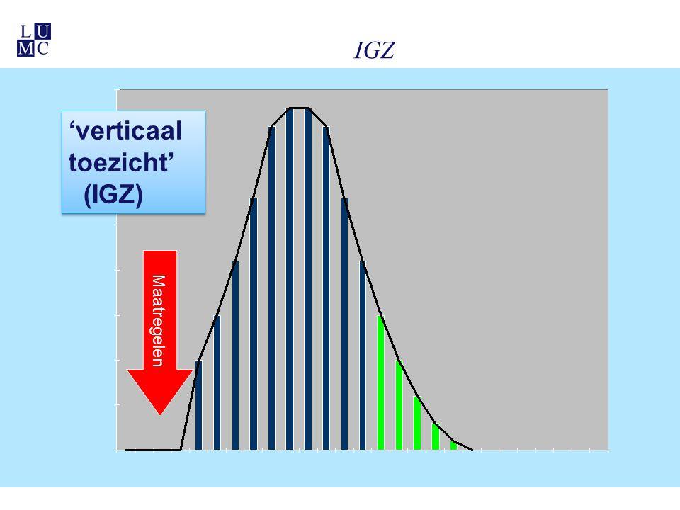IGZ Maatregelen 'verticaal toezicht' (IGZ) 'verticaal toezicht' (IGZ)