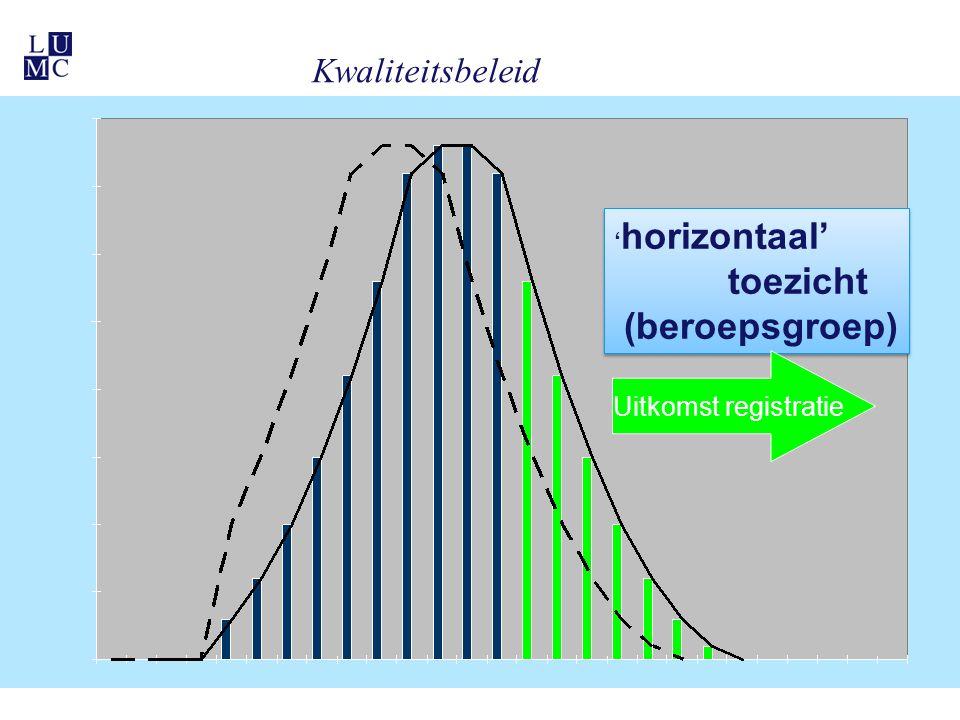 Kwaliteitsbeleid ' horizontaal' toezicht (beroepsgroep) ' horizontaal' toezicht (beroepsgroep) Uitkomst registratie