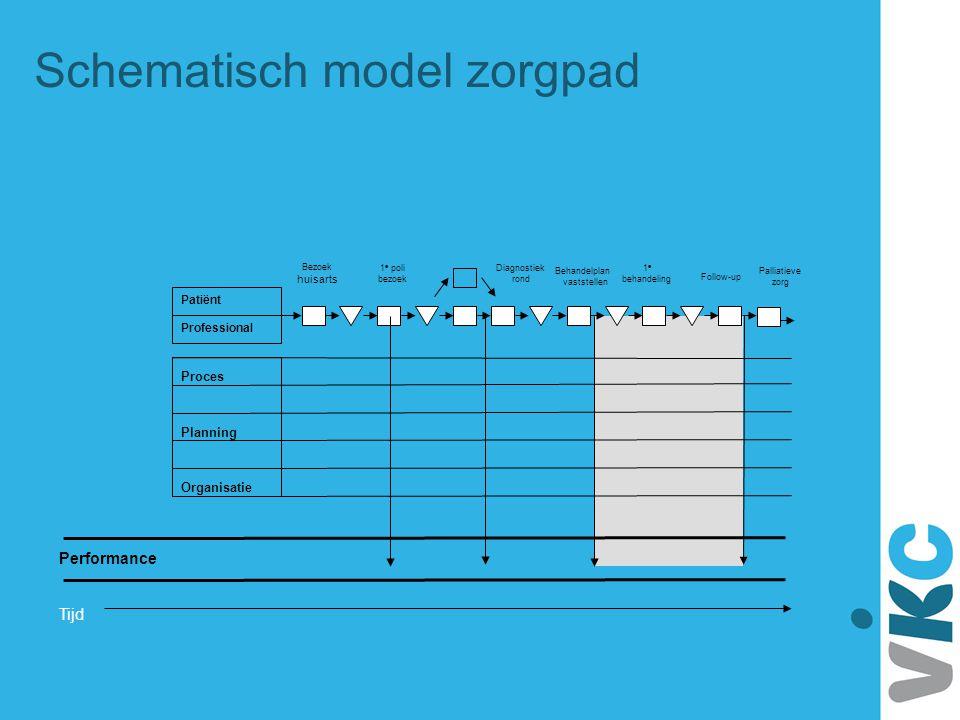 Schematisch model zorgpad Tijd Diagnostiek rond Performance Proces Planning Organisatie Bezoek huisarts 1 e poli bezoek Behandelplan vaststellen 1 e b