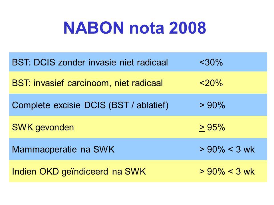 NABON nota 2008 BST: DCIS zonder invasie niet radicaal<30% BST: invasief carcinoom, niet radicaal<20% Complete excisie DCIS (BST / ablatief)> 90% SWK