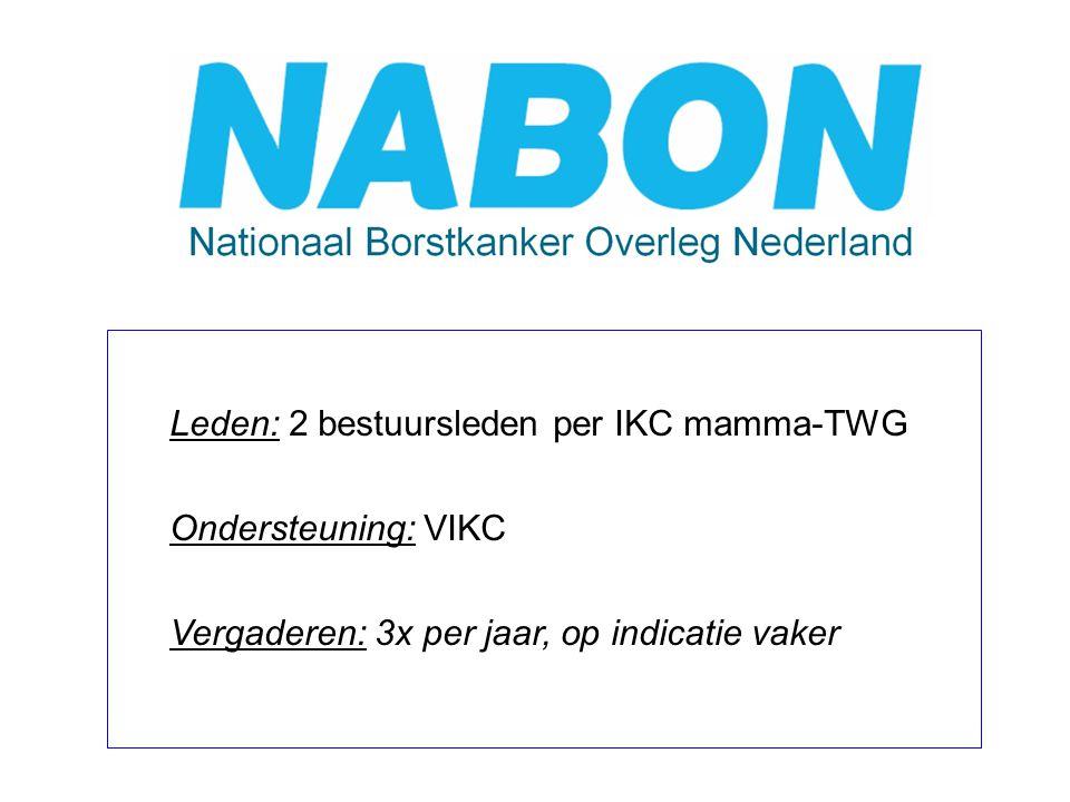 Een landelijk overlegorgaan van de bij behandeling van borstkanker betrokken professionals dat zich ten doel stelt: 1.De bevordering van een optimale diagnostiek en behandeling van patiënten met borstkanker  NABON richtlijn 2.Kwaliteitsbevordering door ontwikkelen van indicatoren  NABON nota 3.Bevorderen implementatie van optimale zorg  praktijkevaluatie