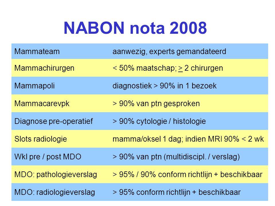 NABON nota 2008 Mammateamaanwezig, experts gemandateerd Mammachirurgen 2 chirurgen Mammapolidiagnostiek > 90% in 1 bezoek Mammacarevpk> 90% van ptn ge
