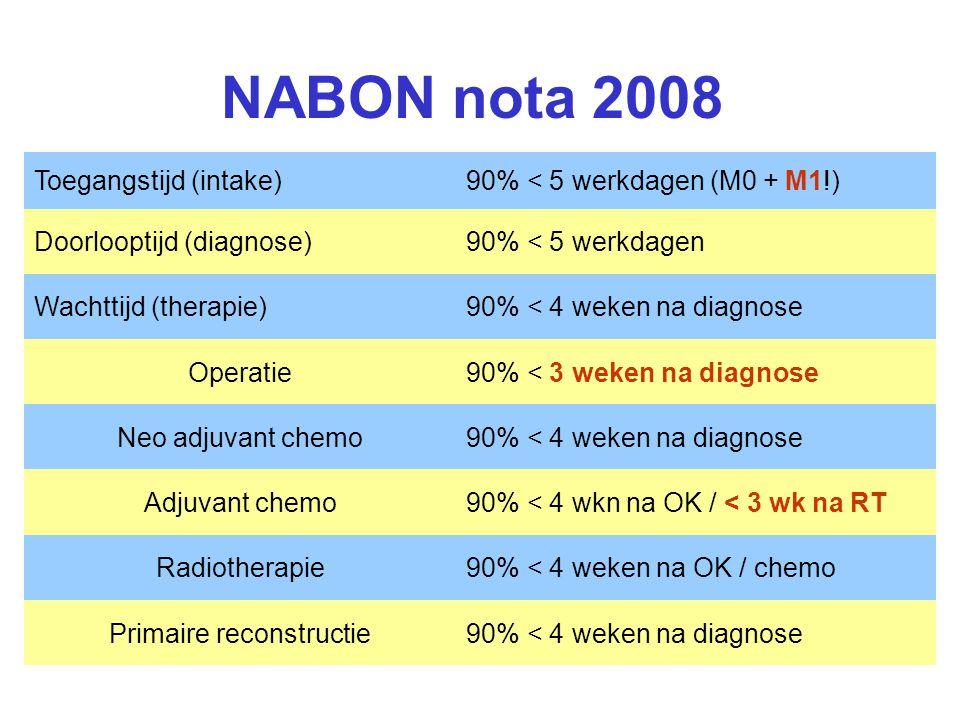 NABON nota 2008 Toegangstijd (intake)90% < 5 werkdagen (M0 + M1!) Doorlooptijd (diagnose)90% < 5 werkdagen Wachttijd (therapie)90% < 4 weken na diagno
