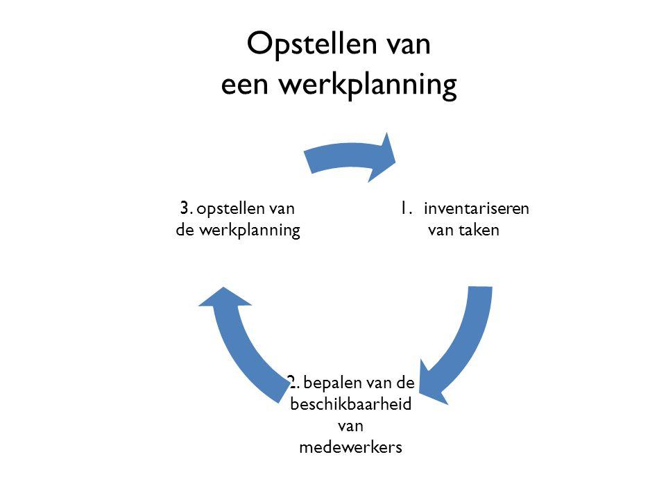 Opstellen van een werkplanning 1.inventarisere n van taken 2. bepalen van de beschikbaarheid van medewerkers 3. opstellen van de werkplanning