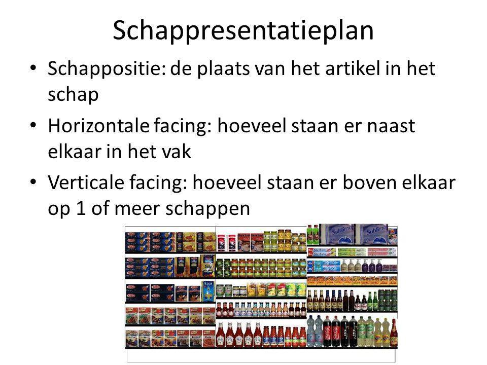 Schappresentatieplan Schappositie: de plaats van het artikel in het schap Horizontale facing: hoeveel staan er naast elkaar in het vak Verticale facin