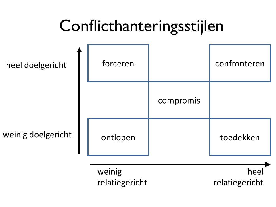Conflicthanteringsstijlen ontlopen forceren toedekken confronteren compromis heel doelgericht weinig doelgericht weinig relatiegericht heel relatieger
