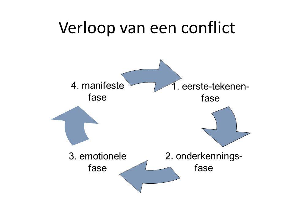 Verloop van een conflict 1. eerste- tekenen- fase 2. onderkennings- fase 3. emotionele fase 4. manifeste fase