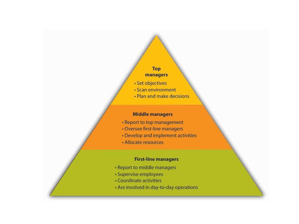 Beleid Beleid: is het bepalen van de doelen, plus de wegen waarlangs en de middelen waarmee deze bereikt worden.