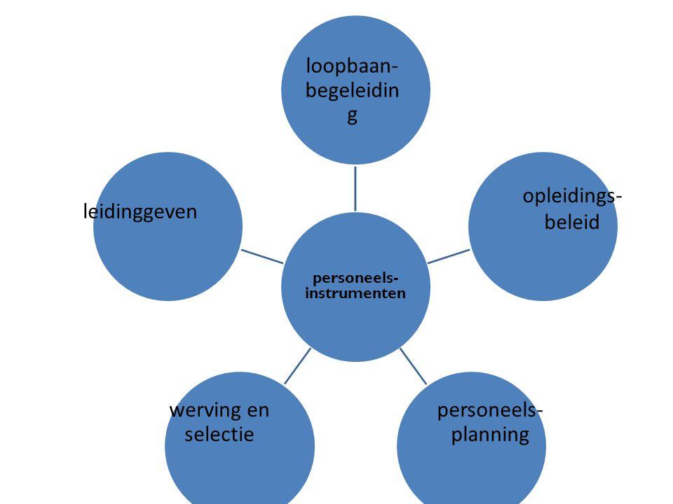 personeels- instrumenten loopbaan- begeleidin g opleidings- beleid werving en selectie leidinggeven personeels- planning