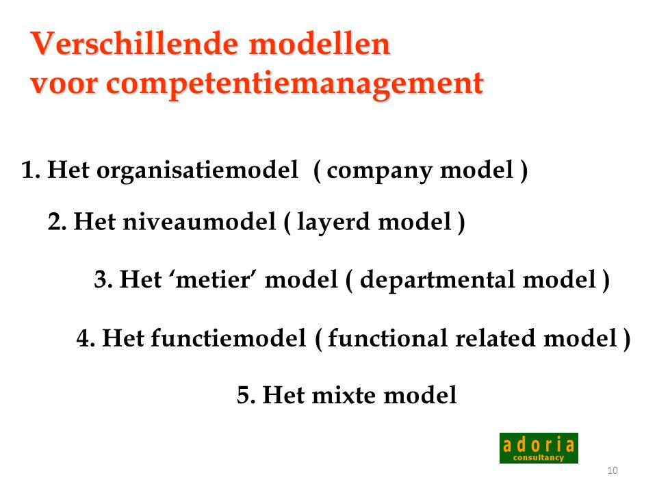 9 De definitie van een competentie Een competentie is een verzameling van kennis, kunde en attitudes, die zich uiten in observeerbare gedragingen en d