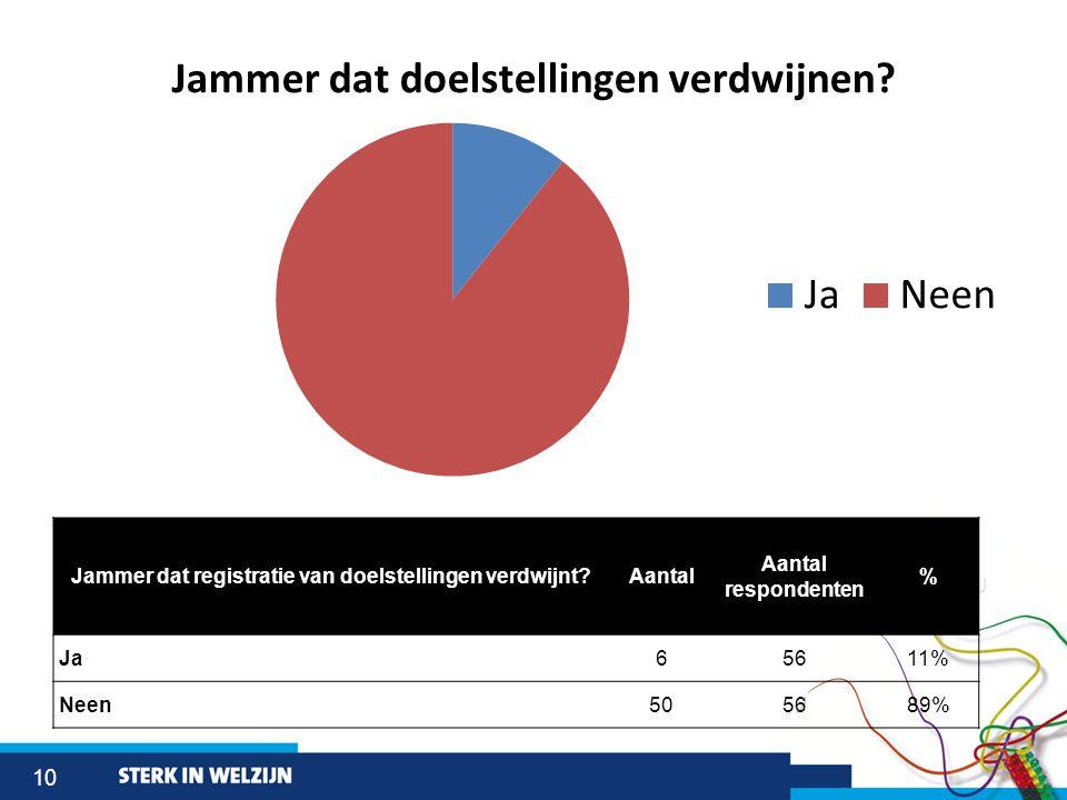 10 Jammer dat registratie van doelstellingen verdwijnt Aantal Aantal respondenten % Ja65611% Neen505689%