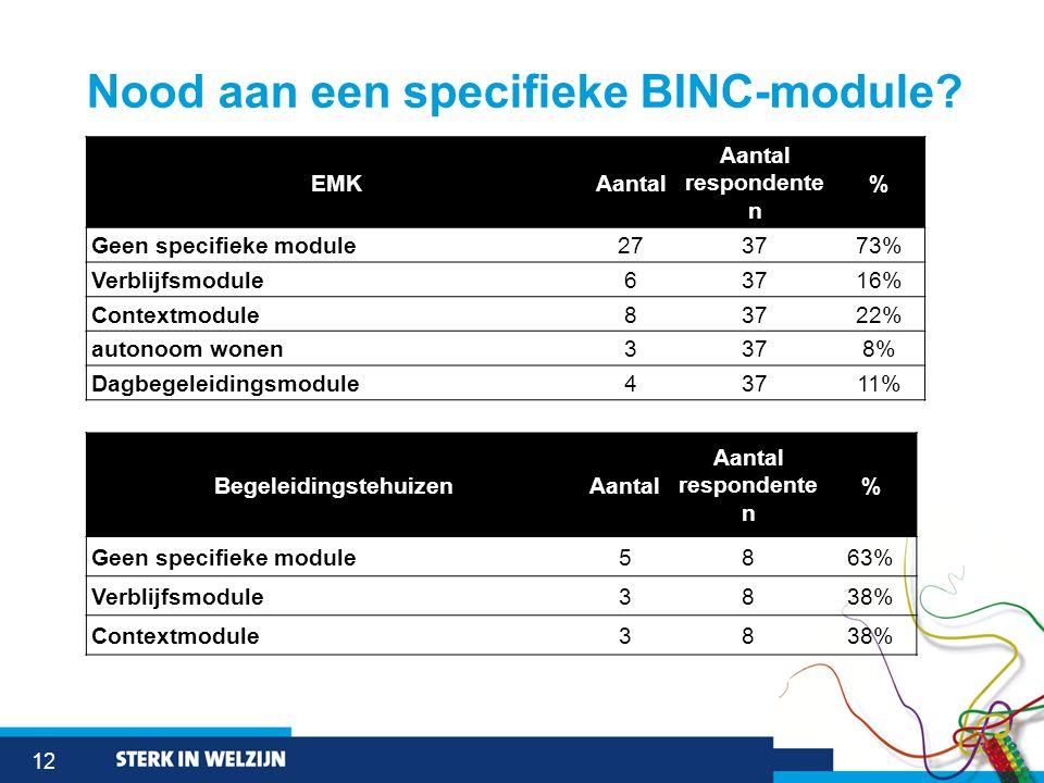 12 Nood aan een specifieke BINC-module.