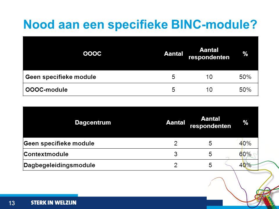 13 Nood aan een specifieke BINC-module.