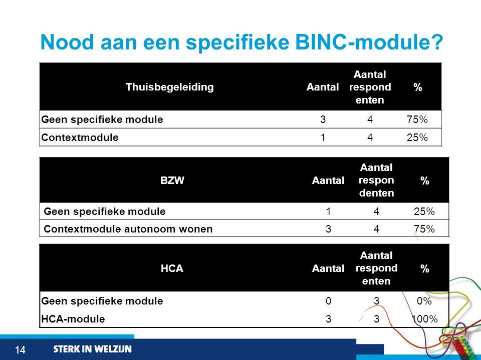 14 Nood aan een specifieke BINC-module.