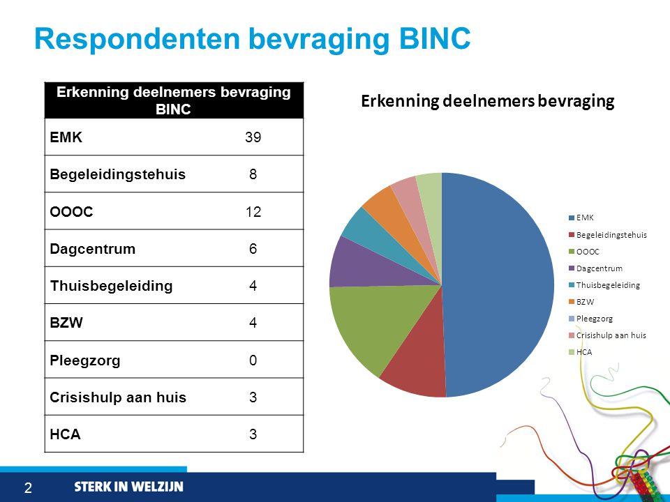 2 Respondenten bevraging BINC Erkenning deelnemers bevraging BINC EMK39 Begeleidingstehuis8 OOOC12 Dagcentrum6 Thuisbegeleiding4 BZW4 Pleegzorg0 Crisishulp aan huis3 HCA3