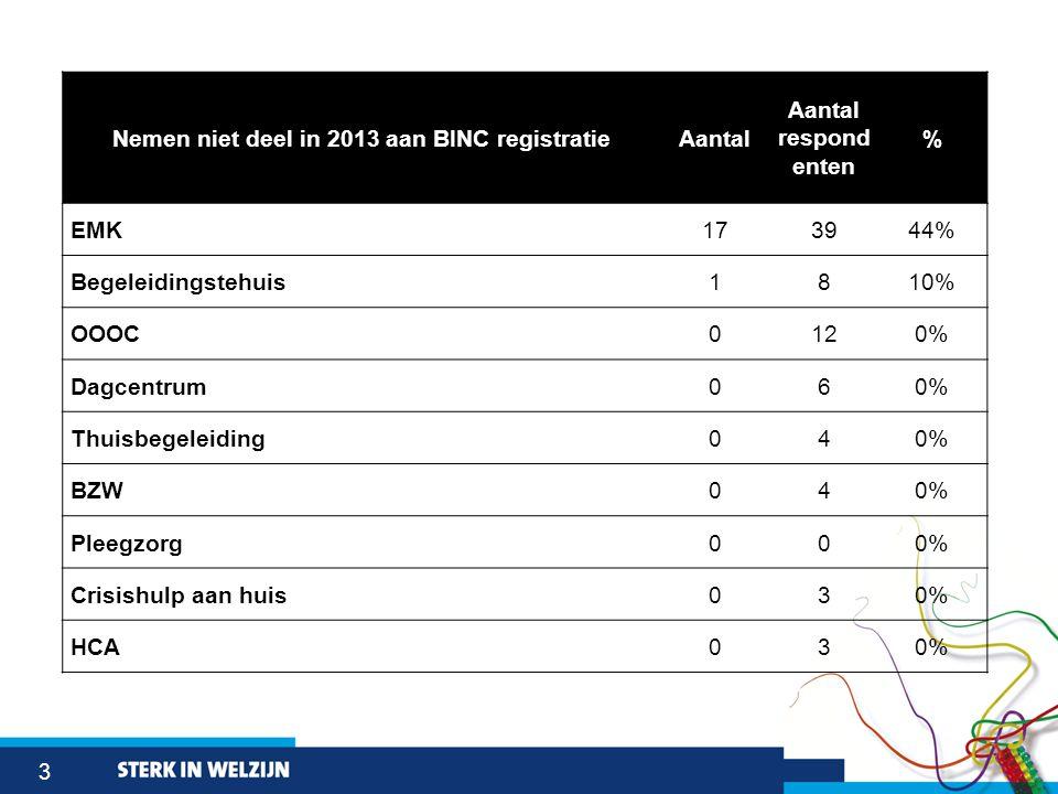 3 Nemen niet deel in 2013 aan BINC registratieAantal Aantal respond enten % EMK173944% Begeleidingstehuis1810% OOOC0120% Dagcentrum060% Thuisbegeleiding040% BZW040% Pleegzorg000% Crisishulp aan huis030% HCA030%