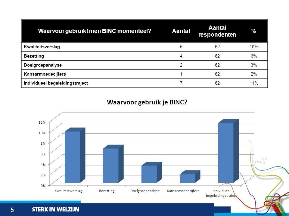 5 Waarvoor gebruikt men BINC momenteel?Aantal Aantal respondenten % Kwaliteitsverslag66210% Bezetting4626% Doelgroepanalyse2623% Kansarmoedecijfers1622% Individueel begeleidingstraject76211%