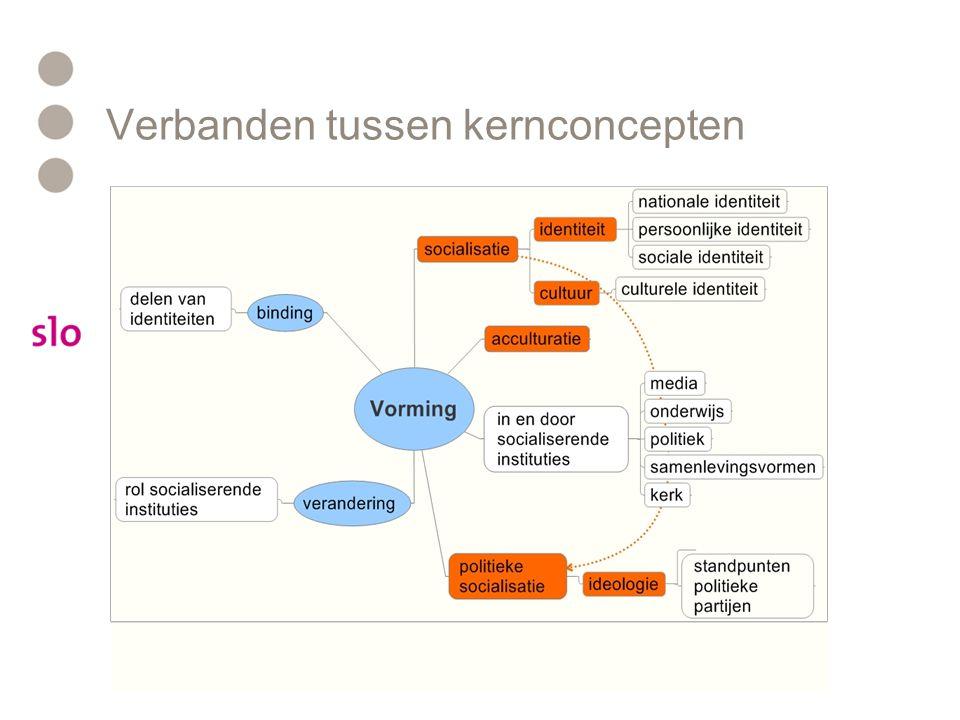 Overzicht hoofd- en kernconcepten HoofdconceptenKernconcepten sociologische Kernconcepten politicologische vormingsocialisatie/accultura.