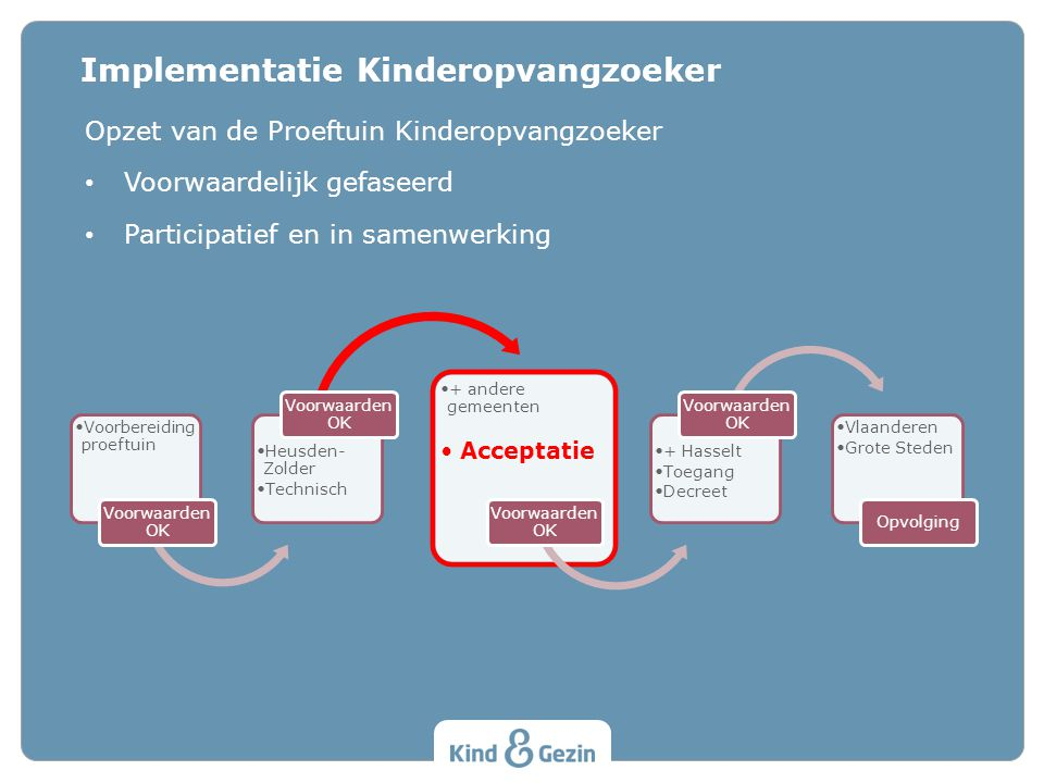 Opzet van de Proeftuin Kinderopvangzoeker Voorwaardelijk gefaseerd Participatief en in samenwerking Implementatie Kinderopvangzoeker Voorbereiding pro