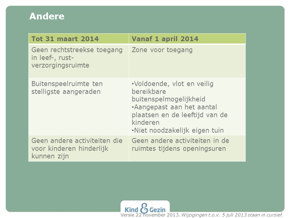 Andere Tot 31 maart 2014Vanaf 1 april 2014 Geen rechtstreekse toegang in leef-, rust- verzorgingsruimte Zone voor toegang Buitenspeelruimte ten stelli