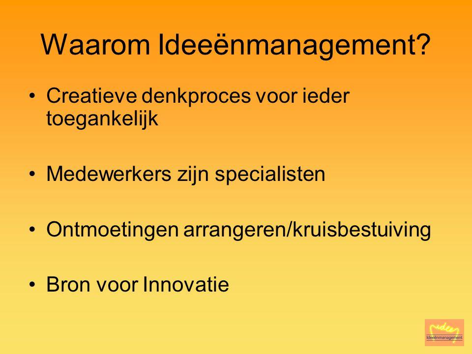 Basis Ideeënmanagement Laagdrempelig & Digitaal Professioneel 100% transparant Motiverend