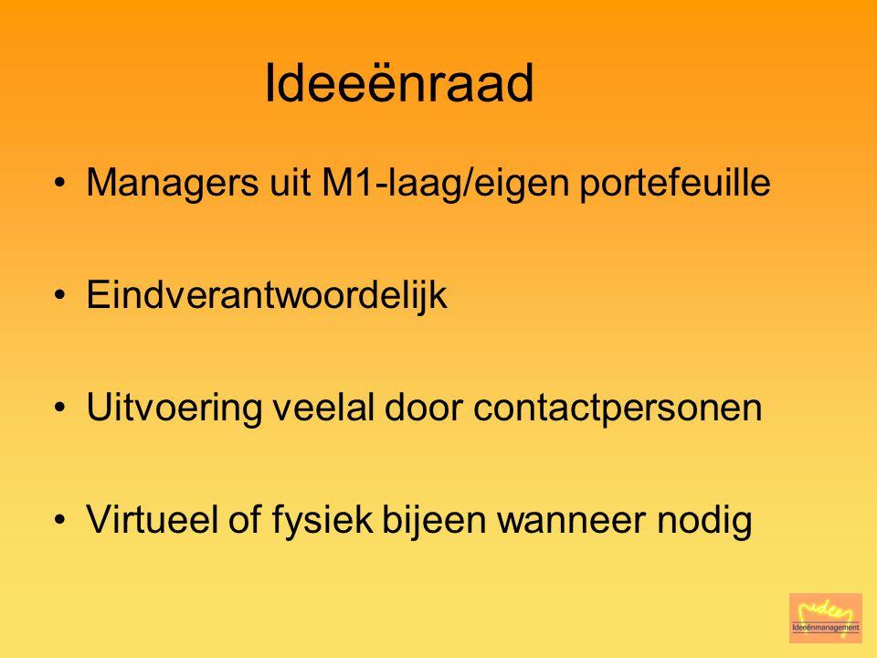 Ideeënraad Managers uit M1-laag/eigen portefeuille Eindverantwoordelijk Uitvoering veelal door contactpersonen Virtueel of fysiek bijeen wanneer nodig