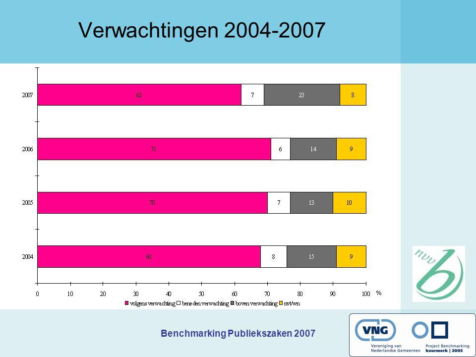 Benchmarking Publiekszaken 2007 Verwachtingen 2004-2007