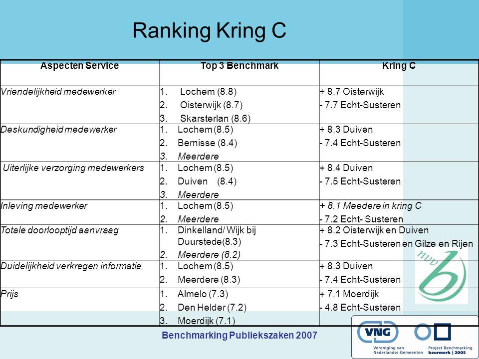 Benchmarking Publiekszaken 2007 Ranking Kring C Aspecten ServiceTop 3 BenchmarkKring C Vriendelijkheid medewerker1. Lochem (8.8) 2. Oisterwijk (8.7) 3