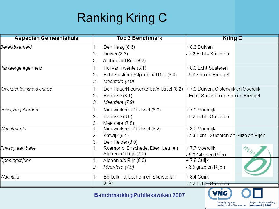 Benchmarking Publiekszaken 2007 Ranking Kring C Aspecten GemeentehuisTop 3 BenchmarkKring C Bereikbaarheid1. Den Haag (8.6) 2. Duiven(8.3) 3. Alphen a