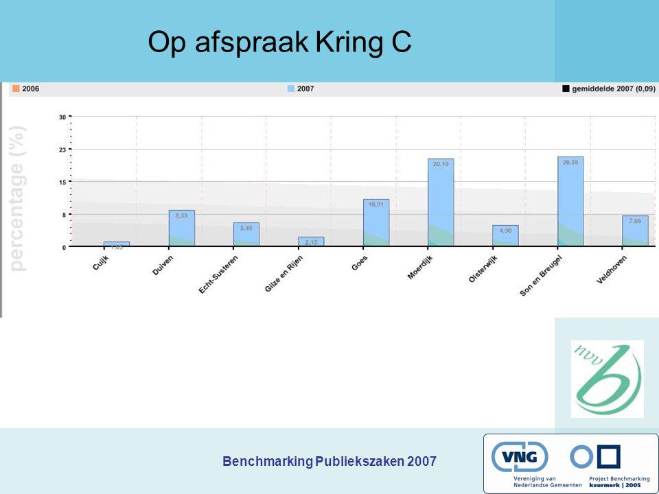 Benchmarking Publiekszaken 2007 Op afspraak Kring C