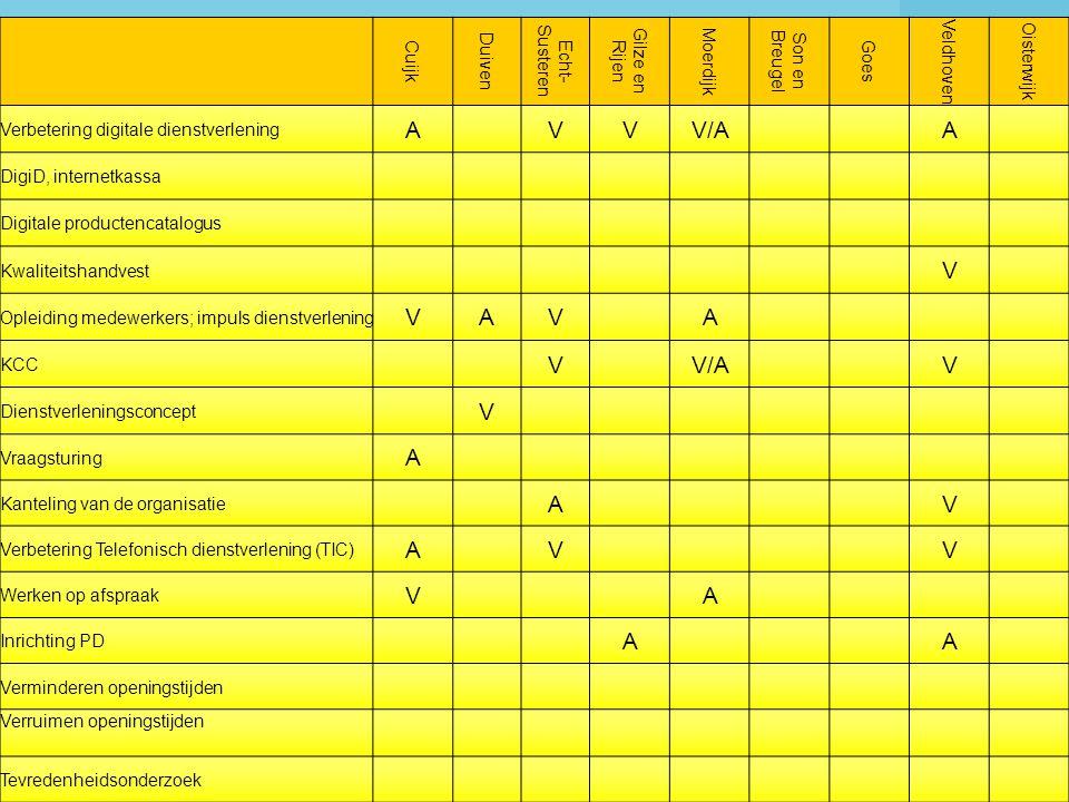 Benchmarking Publiekszaken 2007 Cuijk Duiven Echt- Susteren Gilze en Rijen Moerdijk Son en Breugel Goes Veldhoven Oisterwijk Verbetering digitale dienstverlening AVVV/AA DigiD, internetkassa Digitale productencatalogus Kwaliteitshandvest V Opleiding medewerkers; impuls dienstverlening VAVA KCC VV/AV Dienstverleningsconcept V Vraagsturing A Kanteling van de organisatie AV Verbetering Telefonisch dienstverlening (TIC) AVV Werken op afspraak VA Inrichting PD AA Verminderen openingstijden Verruimen openingstijden Tevredenheidsonderzoek