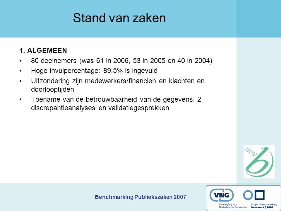 Benchmarking Publiekszaken 2007 Stand van zaken 1. ALGEMEEN 80 deelnemers (was 61 in 2006, 53 in 2005 en 40 in 2004) Hoge invulpercentage: 89,5% is in