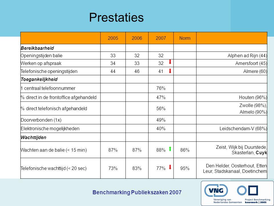 Benchmarking Publiekszaken 2007 Prestaties 200520062007Norm Bereikbaarheid Openingstijden balie3332 Alphen ad Rijn (44) Werken op afspraak343332Amersfoort (45) Telefonische openingstijden444641Almere (60) Toegankelijkheid 1 centraal telefoonnummer76% % direct in de frontoffice afgehandeld47%Houten (96%) % direct telefonisch afgehandeld56% Zwolle (98%), Almelo (90%) Doorverbonden (1x)49% Elektronische mogelijkheden40%Leidschendam-V (68%) Wachttijden Wachten aan de balie (< 15 min)87% 88%86% Zeist, Wijk bij Duurstede, Skasterlan, Cuyk Telefonische wachttijd (< 20 sec)73%83%77%95% Den Helder, Oosterhout, Etten Leur, Stadskanaal, Doetinchem