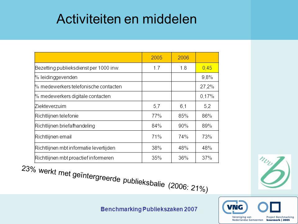 Benchmarking Publiekszaken 2007 Activiteiten en middelen 20052006 Bezetting publieksdienst per 1000 inw.1.71.80,45 % leidinggevenden9,8% % medewerkers