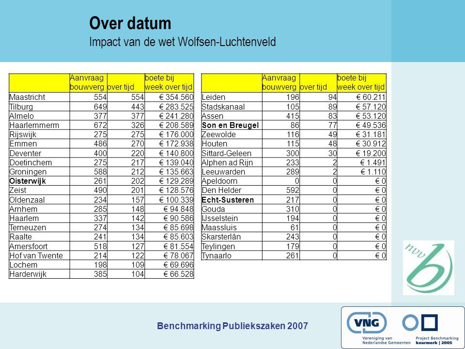 Benchmarking Publiekszaken 2007 Aanvraag bouwvergover tijd boete bij week over tijd Leiden19694€ 60.211 Stadskanaal10589€ 57.120 Assen41583€ 53.120 So
