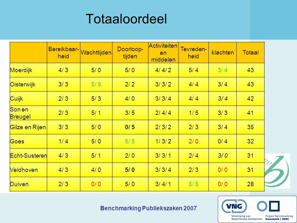 Totaaloordeel Bereikbaar- heid Wachttijden Doorloop- tijden Activiteiten en middelen Tevreden- heid klachtenTotaal Moerdijk4/ 35/ 0 4/ 4/ 25/ 43/ 443