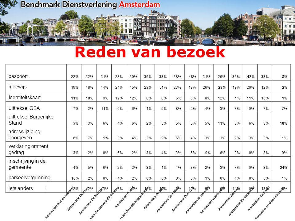 Reden van bezoek paspoort 22%32%31%28%30%36%33%38%48%31%26%36%42%33%8% rijbewijs 19%18%14%24%15%23%31%23%18%26%29%19%20%12%2% Identiteitskaart 11%10%9%12% 8% 6% 8%12%1%11%10%1% uittreksel GBA 7%2%11%6% 1%5%8%2%4%3%7%10%7% uittreksel Burgerlijke Stand 3% 6%4%6%2%5% 0%5%11%3%6%8%18% adreswijziging doorgeven 6%7%9%3%4%3%2%6%4%3% 2%3% 1% verklaring omtrent gedrag 3%2%0%6%2%3%4%3%5%9%6%2%0%3%0% inschrijving in de gemeente 4%5%6%2% 3%1% 3%2%3%7%0%3%34% parkeervergunning 10%2%0%4%2%0% 1%0%1%0% 1% iets anders 2% 1%7%13%16%12%6%10%5%6%14%0%13%6%