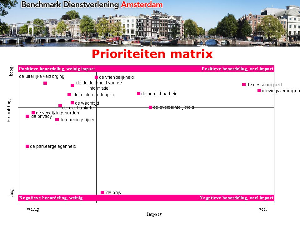 Prioriteiten matrix