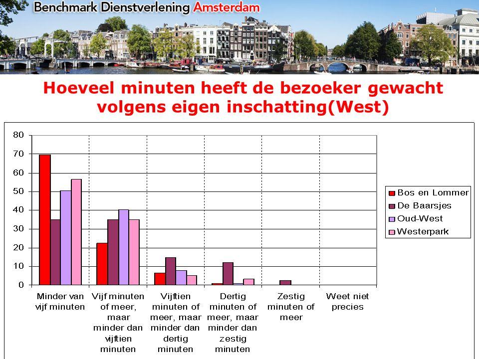 Hoeveel minuten heeft de bezoeker gewacht volgens eigen inschatting(West)