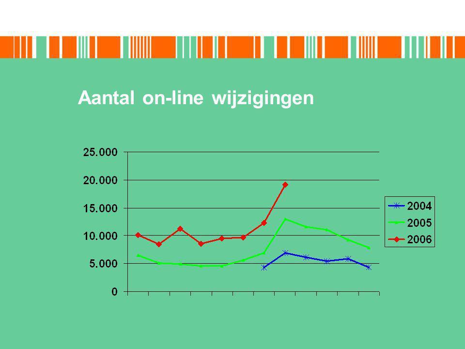 Aantal on-line wijzigingen