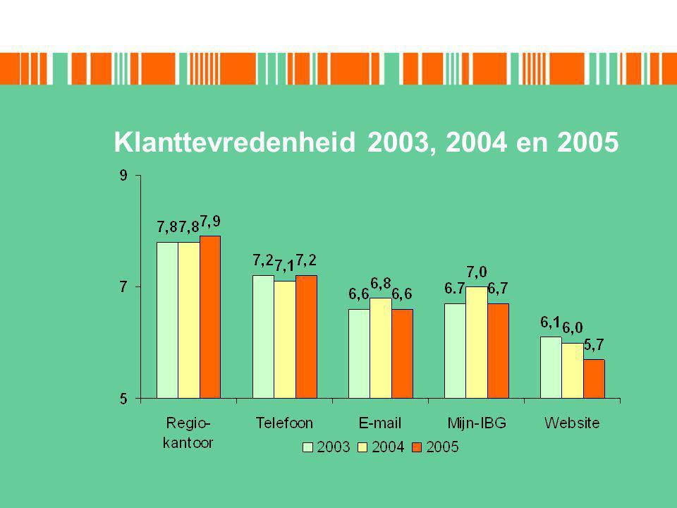 Klanttevredenheid 2003, 2004 en 2005