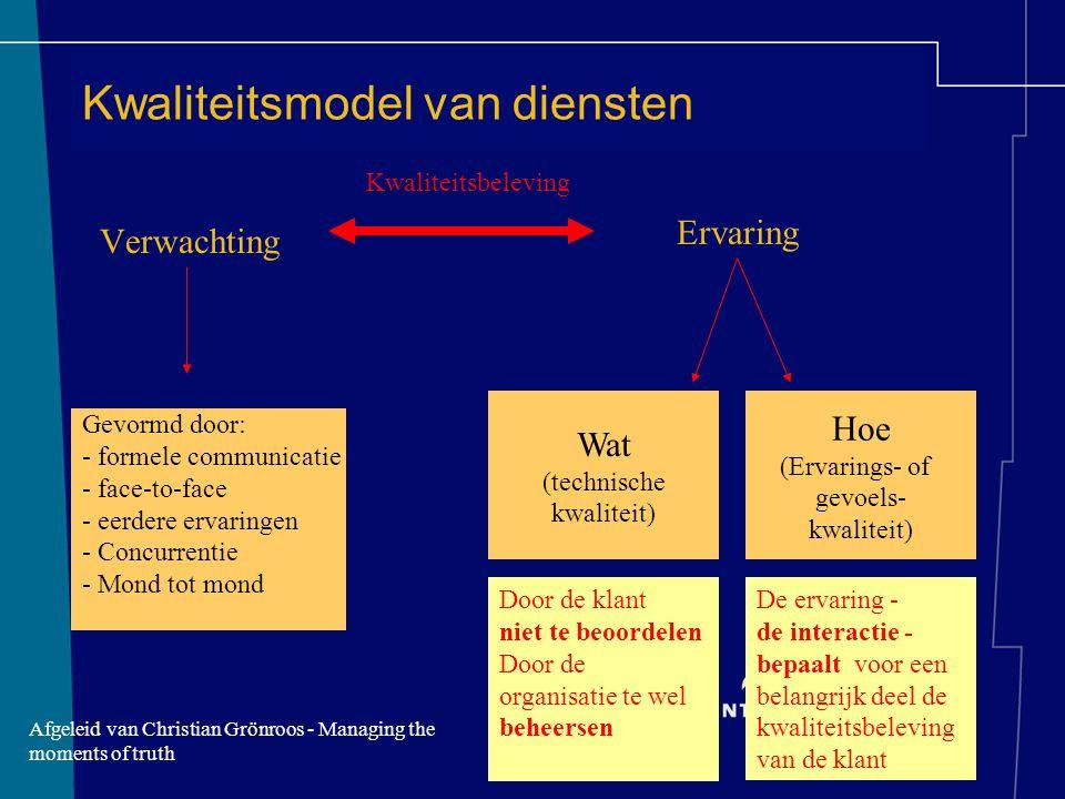 Kwaliteitsmodel van diensten Verwachting Ervaring Gevormd door: - formele communicatie - face-to-face - eerdere ervaringen - Concurrentie - Mond tot m