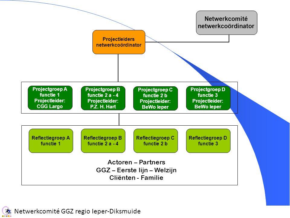 Netwerkcomité GGZ regio Ieper-Diksmuide Netwerkcomité netwerkcoördinator Projectleiders netwerkcoördinator Projectgroep A functie 1 Projectleider: CGG Largo Projectgroep B functie 2 a - 4 Projectleider: P.Z.
