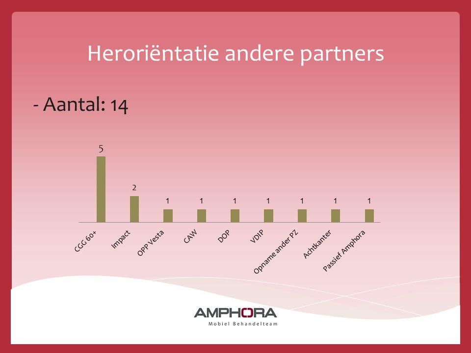 Heroriëntatie andere partners - Aantal: 14