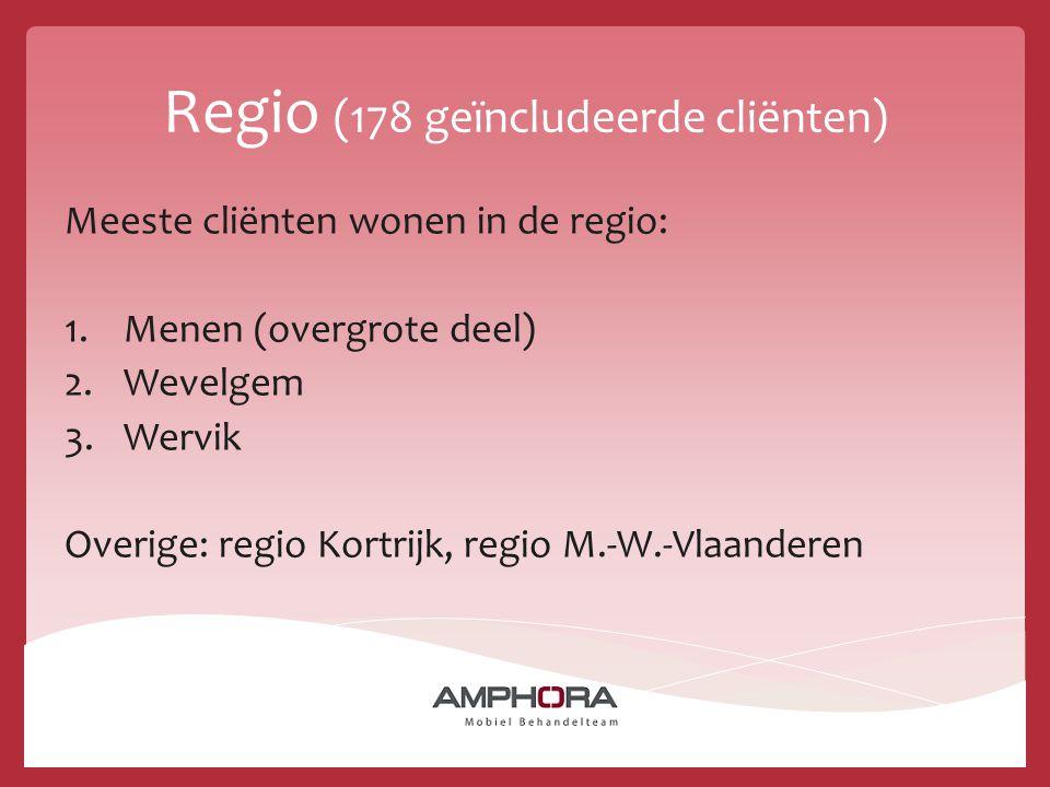 Regio (178 geïncludeerde cliënten) Meeste cliënten wonen in de regio: 1.Menen (overgrote deel) 2.Wevelgem 3.Wervik Overige: regio Kortrijk, regio M.-W